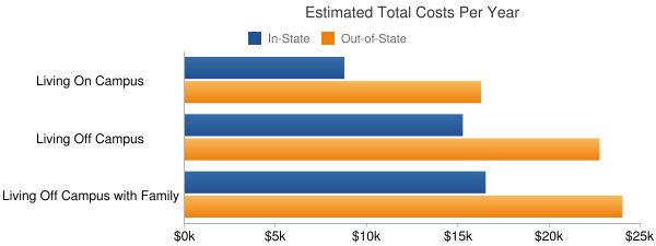 Weber State University Total Costs