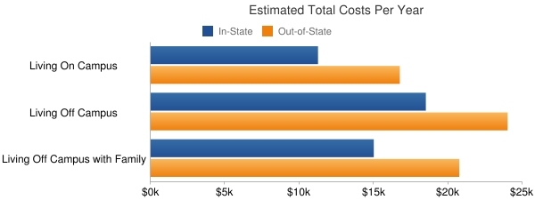 Alabama State University Total Costs