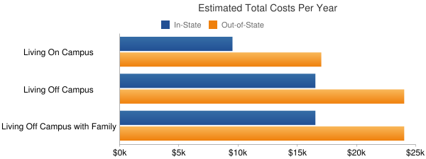 Lewis-Clark State College Total Costs
