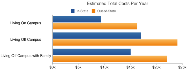University of Southern Mississippi Total Costs