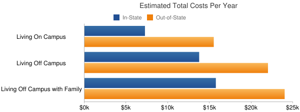 Augusta State University Total Costs