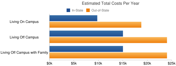 Frostburg State University Total Costs