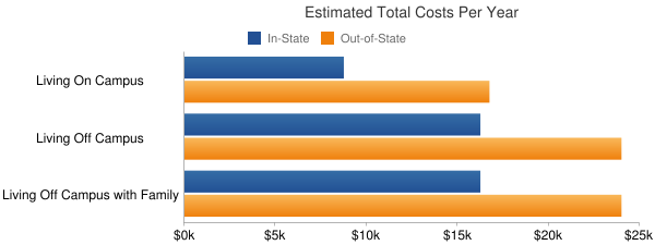 University of Northern Colorado Total Costs
