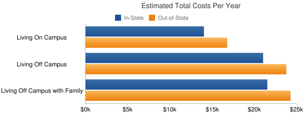 Pennsylvania College of Technology Total Costs