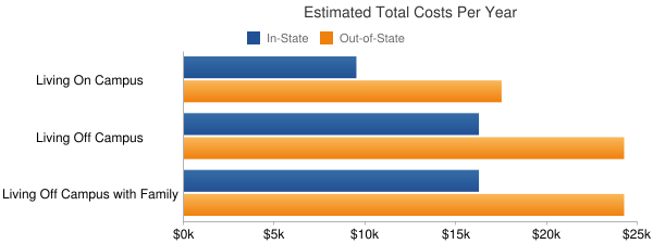 Johnson State College Total Costs