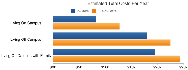 CUNY City College Total Costs