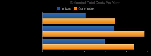 East Stroudsburg University of Pennsylvania Total Costs