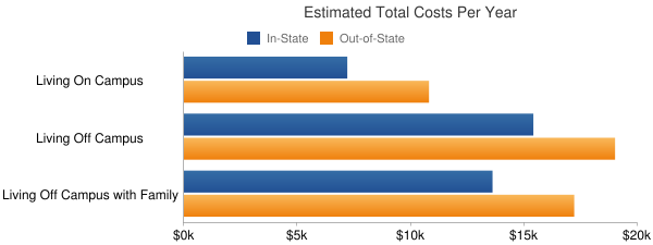 Tompkins-Cortland Community College Total Costs