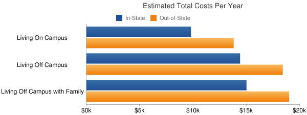 Linn State Technical College Total Costs