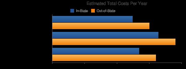 Otero Junior College Total Costs