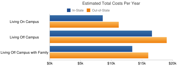Trinidad State Junior College Total Costs