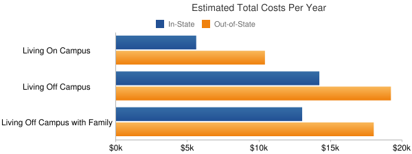 Northern New Mexico College Total Costs