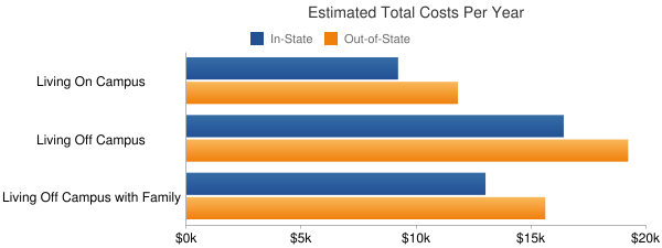 Missouri State University-West Plains Total Costs