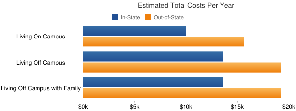 University of Montevallo Total Costs