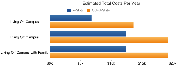Fort Hays State University Total Costs