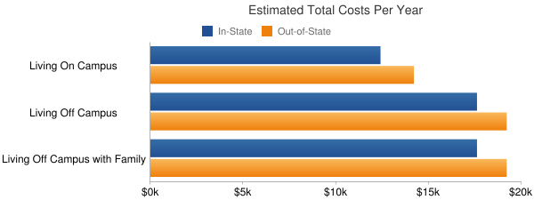 University of Minnesota-Duluth Total Costs