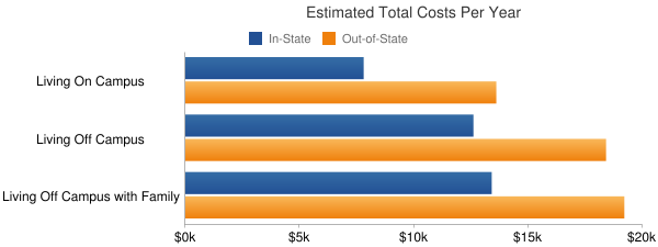 West Liberty State College Total Costs