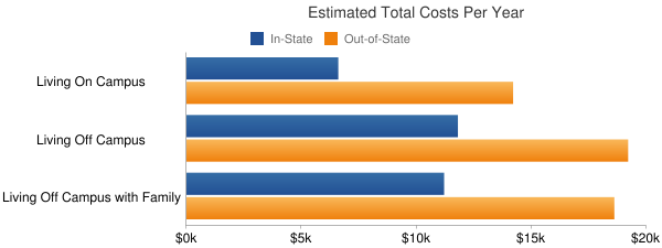 The University of Montana-Western Total Costs