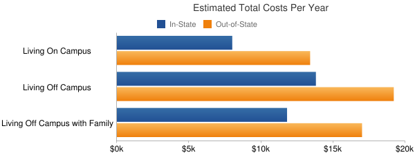 The University of Texas-Pan American Total Costs