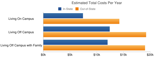 Pittsburg State University Total Costs
