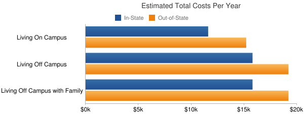 Grand Valley State University Total Costs
