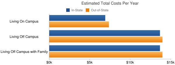 Treasure Valley Community College Total Costs