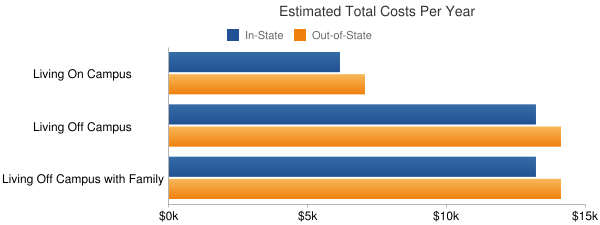 Jackson Community College Total Costs