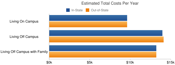 Iowa Lakes Community College Total Costs