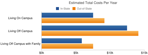 East Mississippi Community College Total Costs