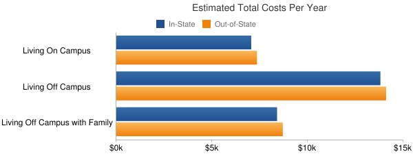 Yakima Valley Community College Total Costs