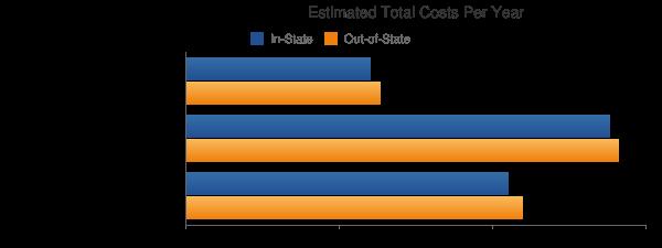 Wenatchee Valley College Total Costs