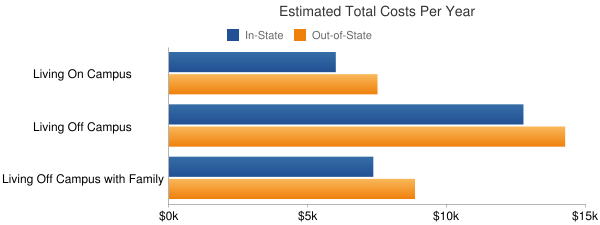 Mississippi Gulf Coast Community College Total Costs