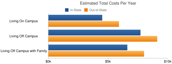 Mississippi Delta Community College Total Costs
