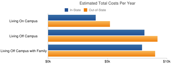 Butler Community College Total Costs