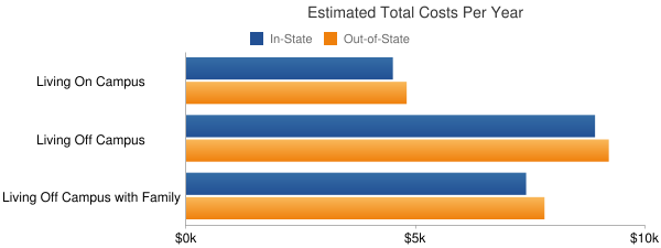 Southeast Community College Area Total Costs