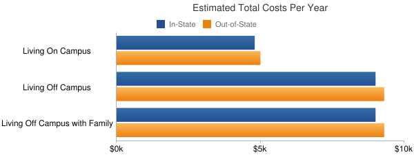 Western Nebraska Community College Total Costs
