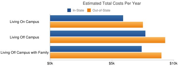 Jefferson Davis Community College Total Costs