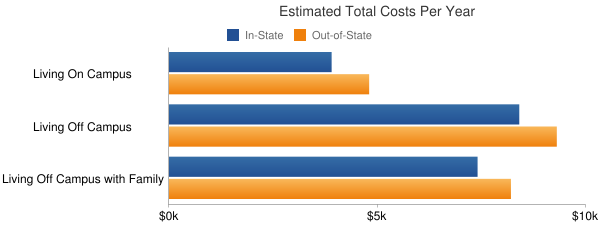 North Central Michigan College Total Costs