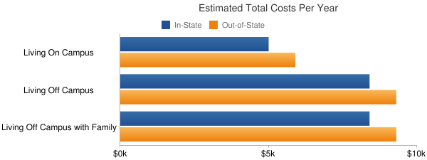 Williston State College Total Costs
