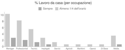 % Lavoro da casa (per occupazione)