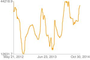 Chart?chxl=0: may+21,+2012 jun+23,+2013 oct+30,+2014 1: 12631.7 44218