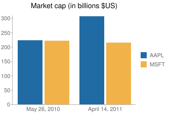 Market cap (in billions $US)