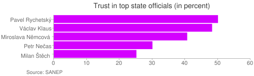 Trust in top state officials (in percent)
