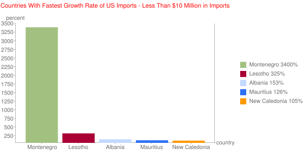 Countries With Fastest Growth Rate of US Imports - Less Than $10 Million in Imports