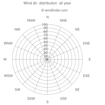 Annual wind direction distribution