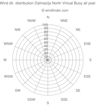 Annual wind direction distribution Dalmacija North Virtual Buoy