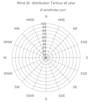 Annual wind direction distribution Tartous