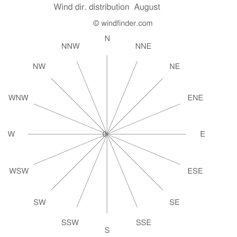 Wind direction distribution  August
