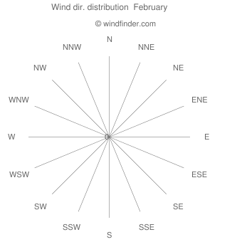 Wind direction distribution  February