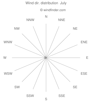 Wind direction distribution  July